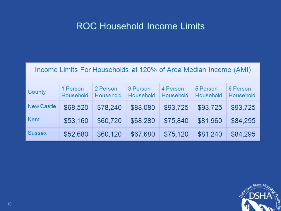 ROC Household Income Limits 16