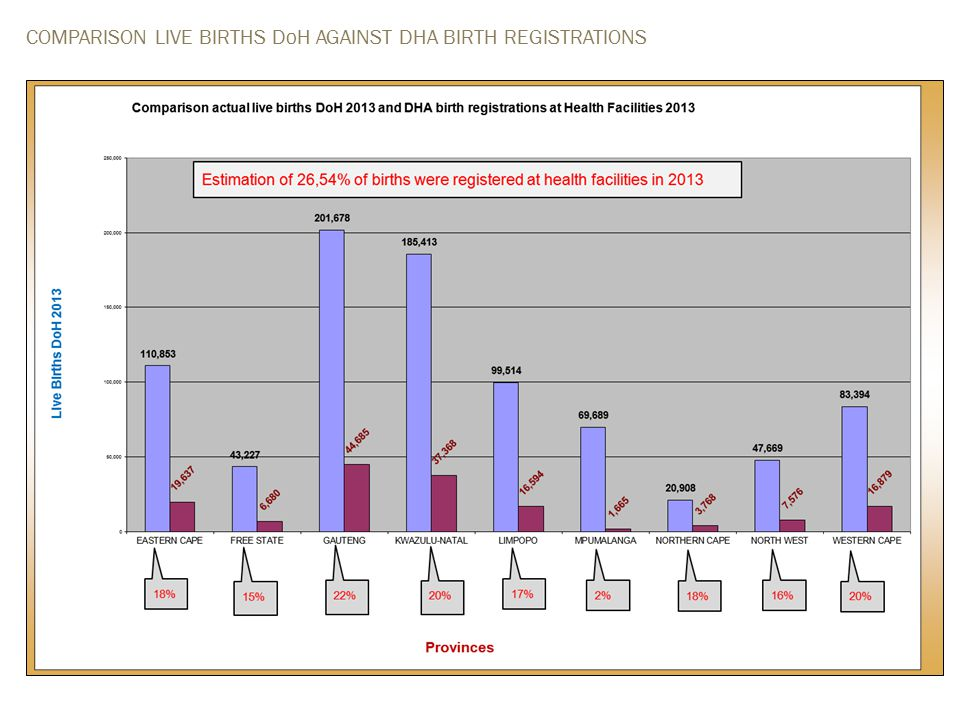 COMPARISON LIVE BIRTHS DoH AGAINST DHA BIRTH REGISTRATIONS