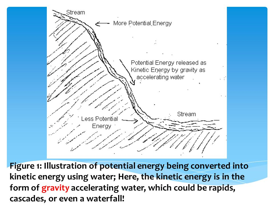Figure 1: Illustration of potential energy being converted into kinetic energy using water; Here, the kinetic energy is in the form of gravity accelerating water, which could be rapids, cascades, or even a waterfall!