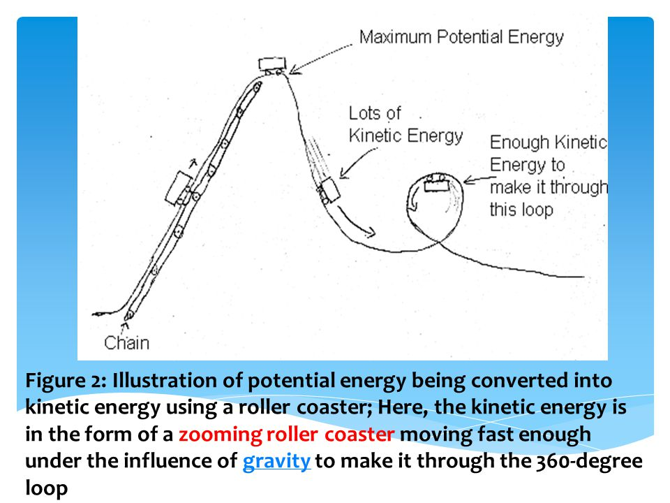 Figure 2: Illustration of potential energy being converted into kinetic energy using a roller coaster; Here, the kinetic energy is in the form of a zooming roller coaster moving fast enough under the influence of gravity to make it through the 360-degree loopgravity