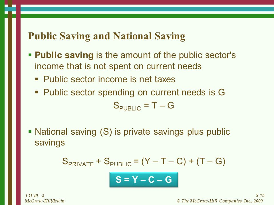 8-15 © The McGraw-Hill Companies, Inc., 2009 McGraw-Hill/Irwin LO Public Saving and National Saving  Public saving is the amount of the public sector s income that is not spent on current needs  Public sector income is net taxes  Public sector spending on current needs is G S PUBLIC = T – G  National saving (S) is private savings plus public savings S PRIVATE + S PUBLIC = (Y – T – C) + (T – G) S = Y – C – G