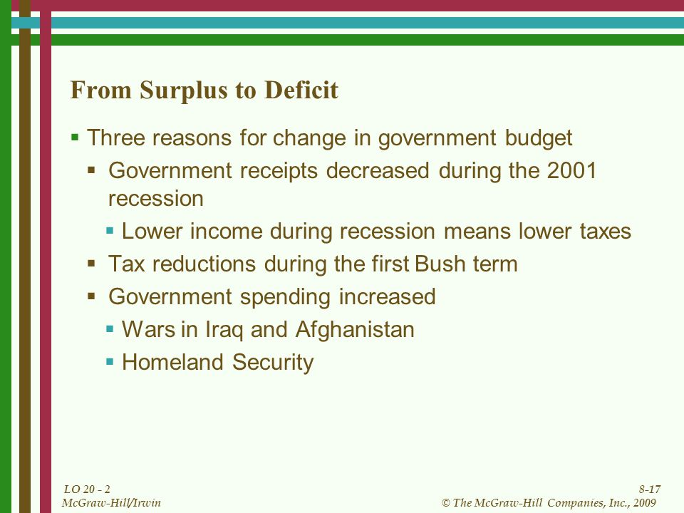 8-17 © The McGraw-Hill Companies, Inc., 2009 McGraw-Hill/Irwin LO From Surplus to Deficit  Three reasons for change in government budget  Government receipts decreased during the 2001 recession  Lower income during recession means lower taxes  Tax reductions during the first Bush term  Government spending increased  Wars in Iraq and Afghanistan  Homeland Security