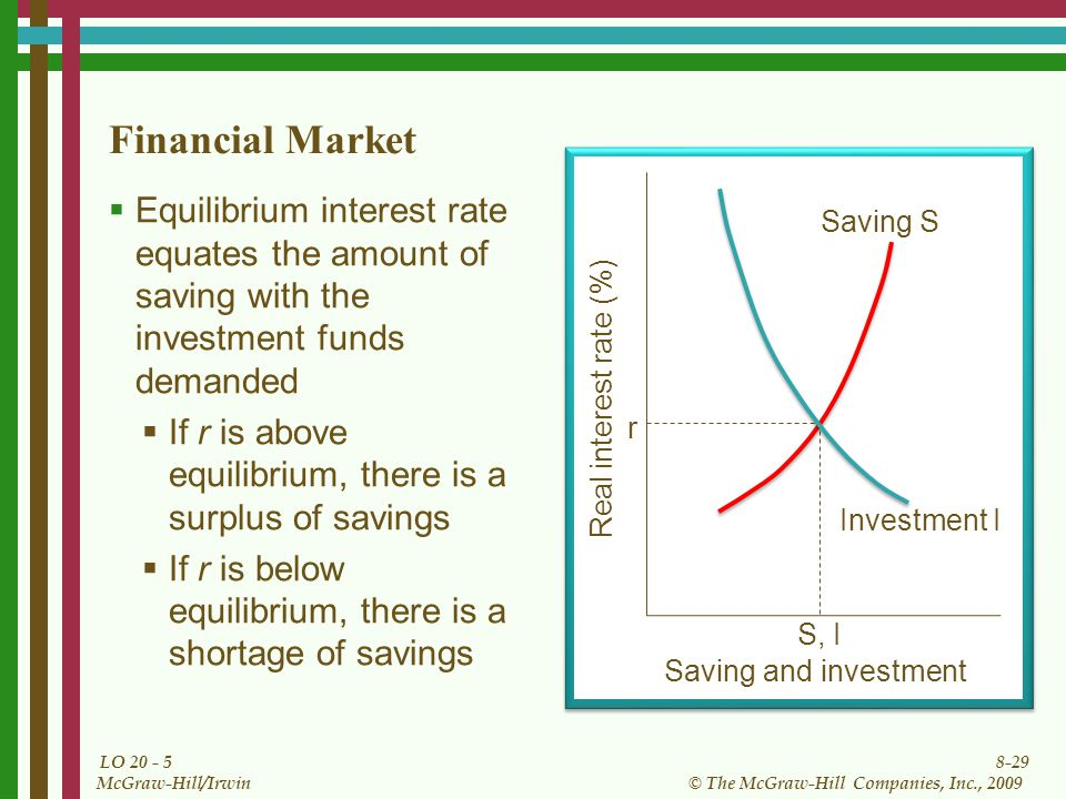 8-29 © The McGraw-Hill Companies, Inc., 2009 McGraw-Hill/Irwin LO Financial Market  Equilibrium interest rate equates the amount of saving with the investment funds demanded  If r is above equilibrium, there is a surplus of savings  If r is below equilibrium, there is a shortage of savings Saving and investment Real interest rate (%) Investment I Saving S S, I r