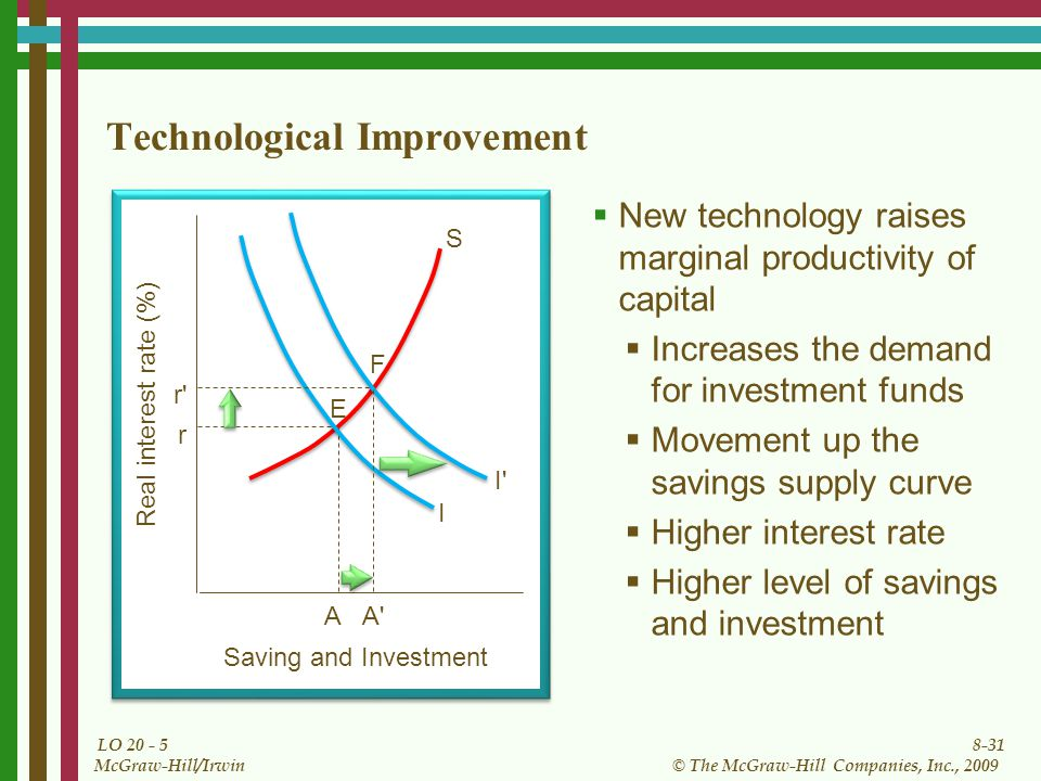 8-31 © The McGraw-Hill Companies, Inc., 2009 McGraw-Hill/Irwin LO Technological Improvement  New technology raises marginal productivity of capital  Increases the demand for investment funds  Movement up the savings supply curve  Higher interest rate  Higher level of savings and investment Saving and Investment Real interest rate (%) I r E S r I F A A