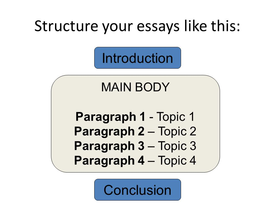 structure of business essay Writing essays is a fundamental part of academic learning at every level, yet many students lose valuable marks by failing to structure their essays clearly.