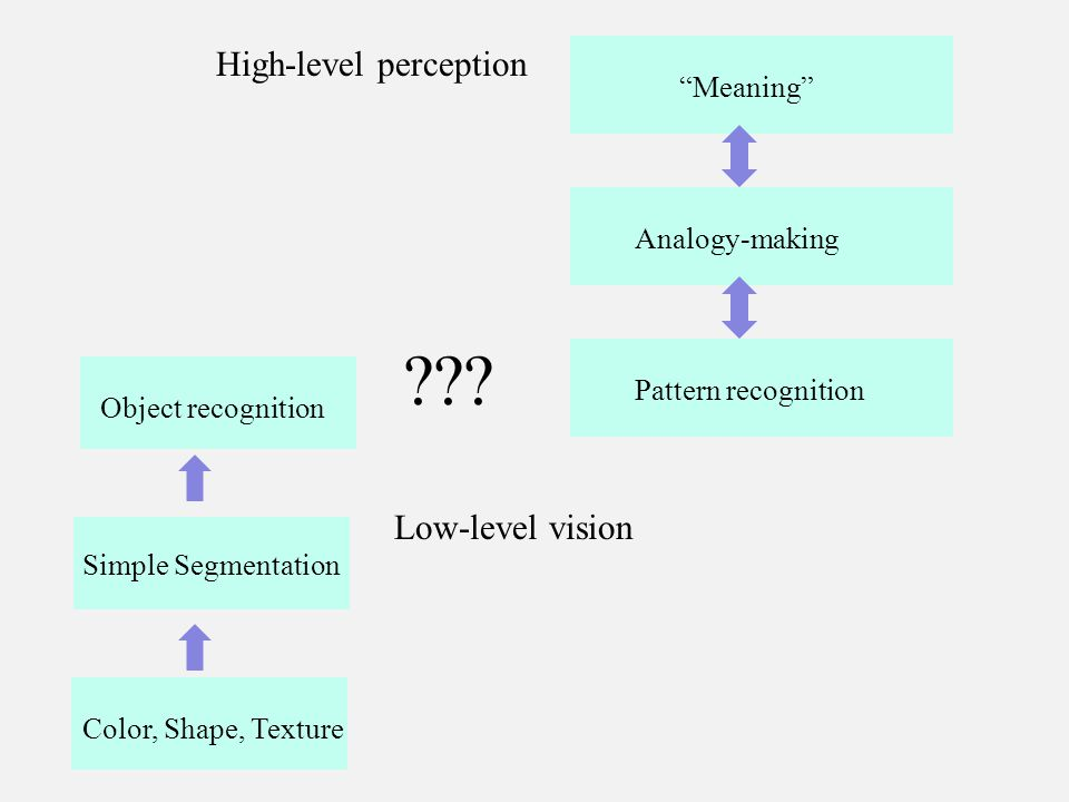 Color, Shape, Texture Simple Segmentation Low-level vision Object recognition High-level perception .