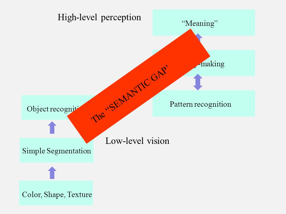 Color, Shape, Texture Simple Segmentation Low-level vision Object recognition High-level perception Pattern recognition Meaning Analogy-making The SEMANTIC GAP'