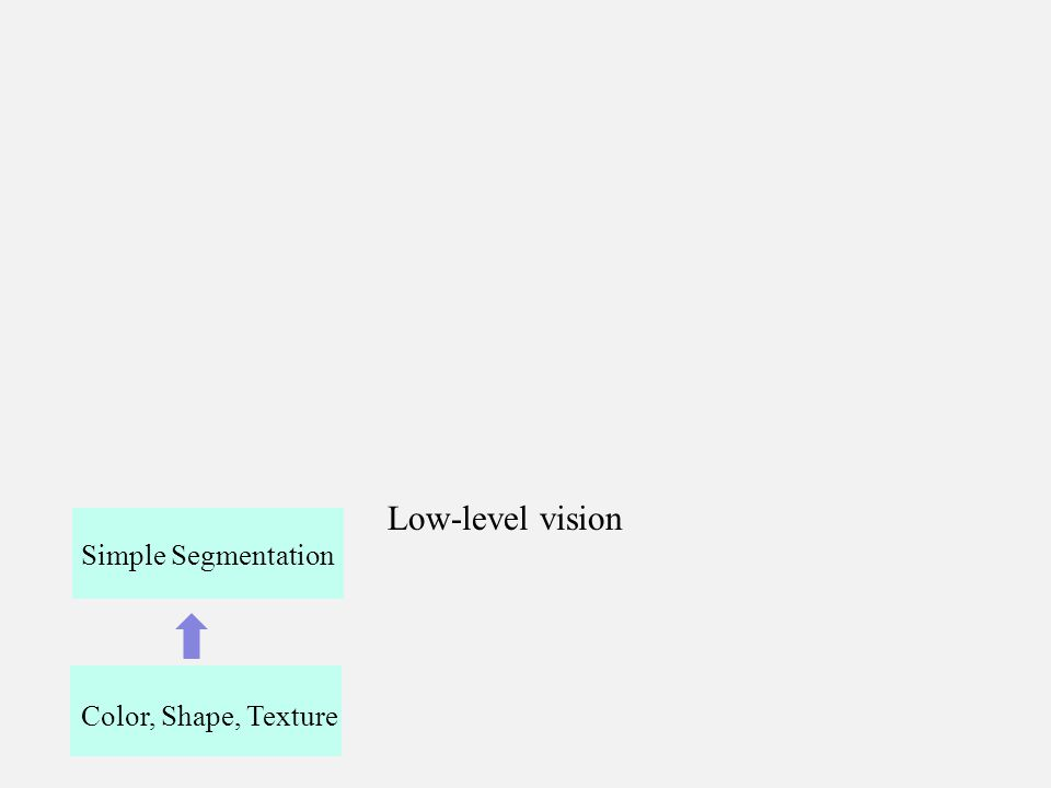Color, Shape, Texture Simple Segmentation Low-level vision