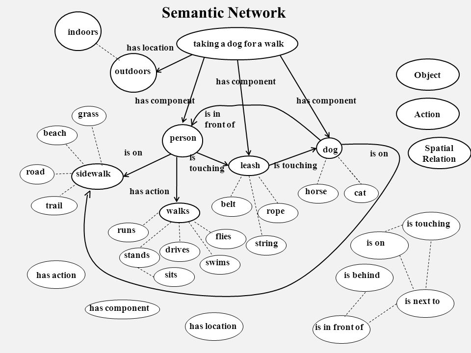 Semantic Network taking a dog for a walk outdoors has location person dog has action is on is touching has component a road a beach trail drives runs flies horse swims rope belt leash sidewalk string walks is in front of has location has action has component stands sits is in front of is touching is behind is next to is on a grass is touching Object Action indoors is on Spatial Relation cat