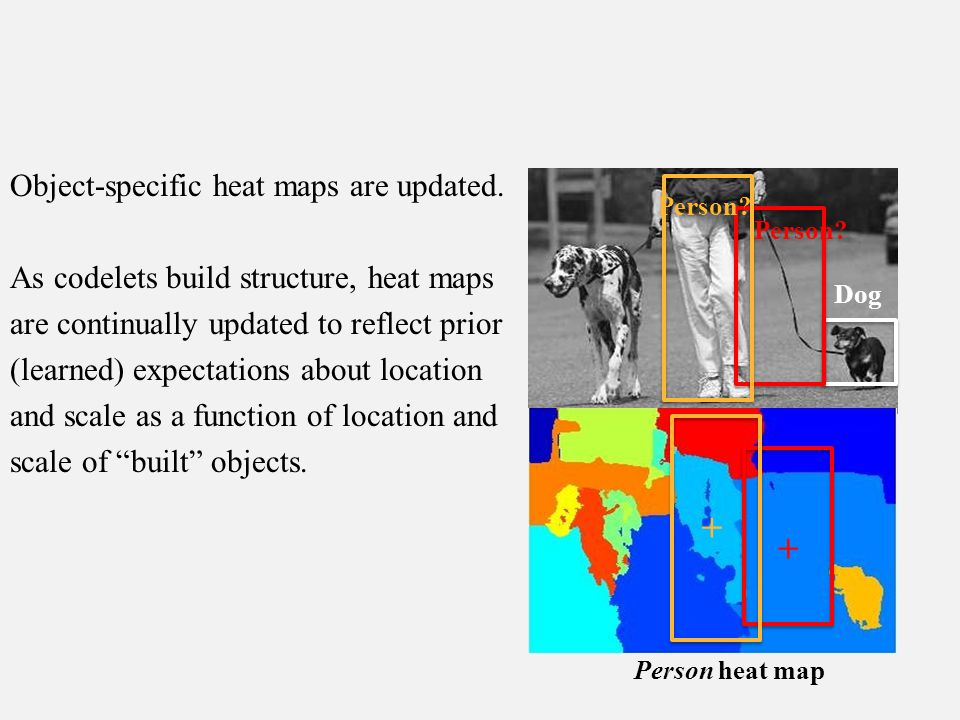 Object-specific heat maps are updated.