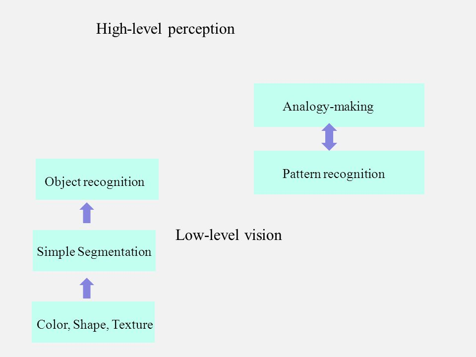 Color, Shape, Texture Simple Segmentation Low-level vision Object recognition High-level perception Pattern recognition Analogy-making