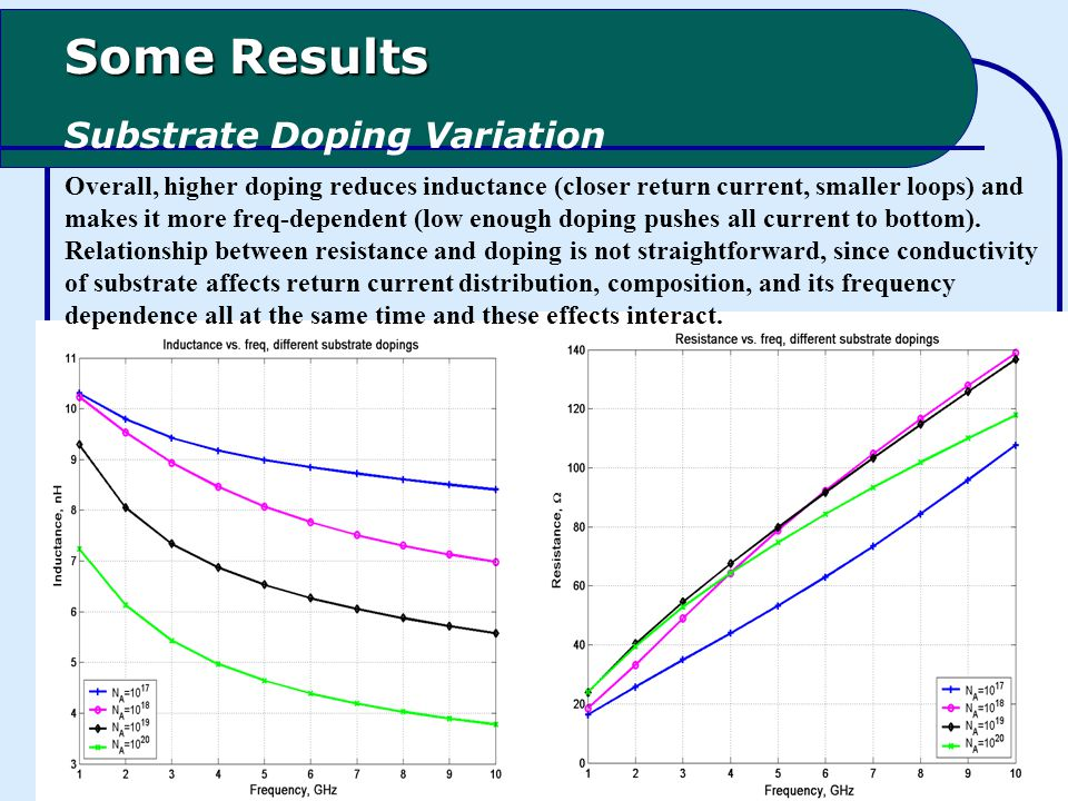 Some Results Substrate Doping Variation Overall, higher doping reduces inductance (closer return current, smaller loops) and makes it more freq-dependent (low enough doping pushes all current to bottom).