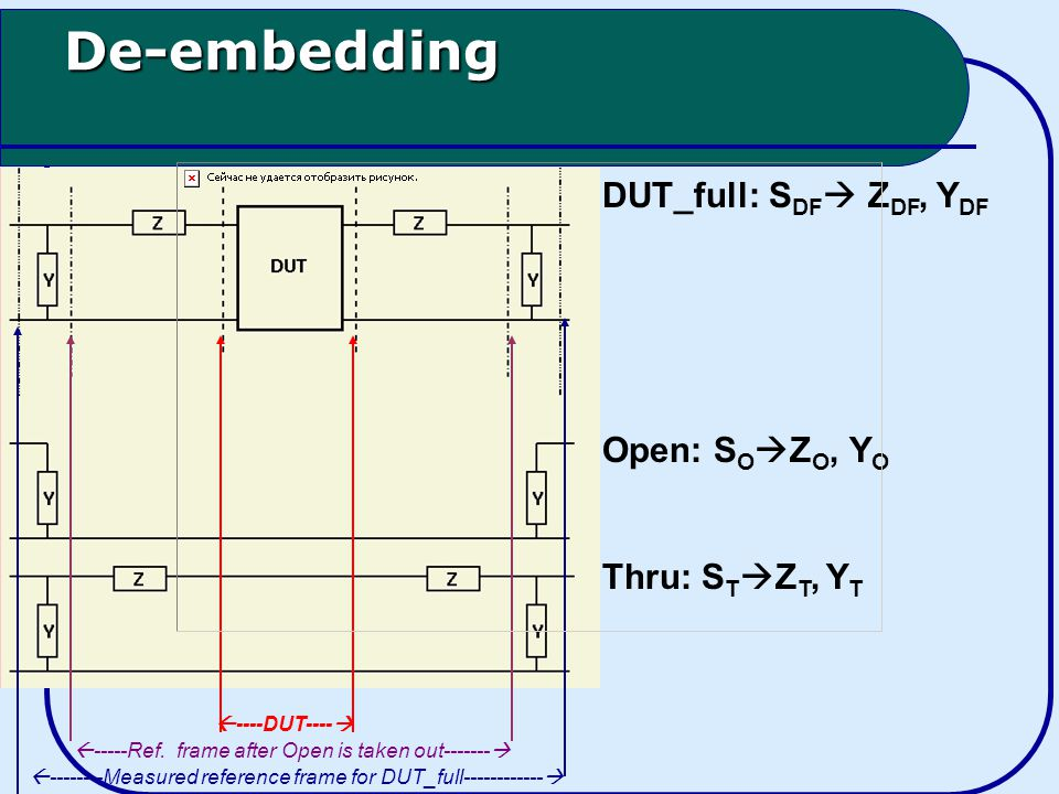 De-embedding DUT_full: S DF  Z DF, Y DF Open: S O  Z O, Y O Thru: S T  Z T, Y T  Measured reference frame for DUT_full   -----Ref.