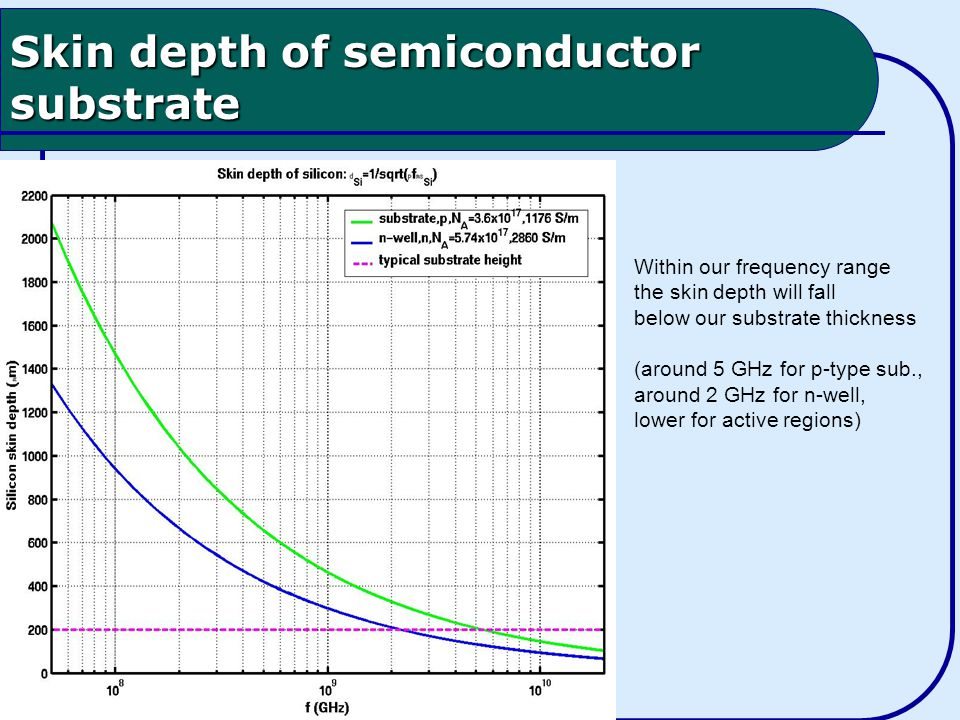 Skin depth of semiconductor substrate Within our frequency range the skin depth will fall below our substrate thickness (around 5 GHz for p-type sub., around 2 GHz for n-well, lower for active regions)