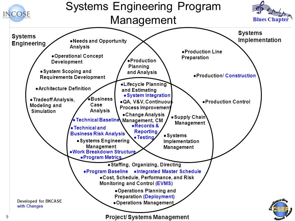Blues Chapter CSEP Systems Engineering Program Management 9 Systems Engineering ●Needs and Opportunity Analysis Systems Implementation Project/ Systems Management ●Operational Concept Development ●System Scoping and Requirements Development ●Architecture Definition ●Tradeoff Analysis, Modeling and Simulation ●Production Planning and Analysis ●System Integration ●Technical and Business Risk Analysis ●Production Line Preparation ●Production/ Construction ●Production Control ●Testing ●Lifecycle Planning and Estimating ●Change Analysis Management, CM ●QA, V&V, Continuous Process Improvement ●Staffing, Organizing, Directing ●Cost, Schedule, Performance, and Risk Monitoring and Control (EVMS) ●Operations Planning and Preparation (Deployment) ●Operations Management ●Business Case Analysis ●Systems Engineering Management ●Supply Chain Management ●Systems Implementation Management Developed for BKCASE with Changes ●Records & Reporting ●Work Breakdown Structure ●Technical Baseline ●Program Baseline ●Program Metrics ●Integrated Master Schedule