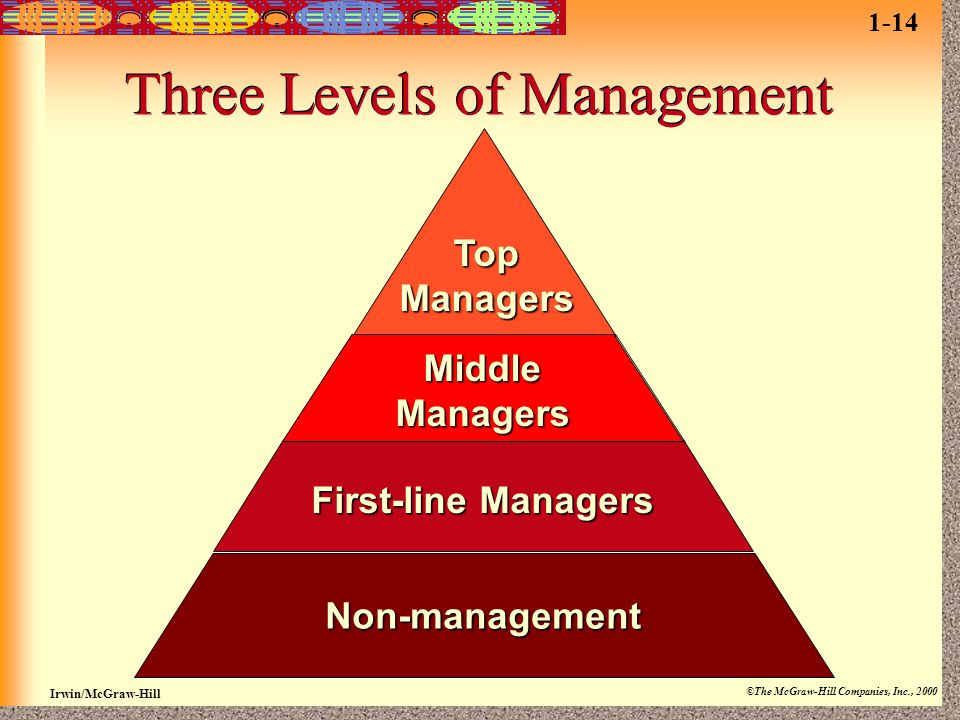 Irwin/McGraw-Hill ©The McGraw-Hill Companies, Inc., 2000 Top Managers Middle Managers First-line Managers Non-management Three Levels of Management 1-