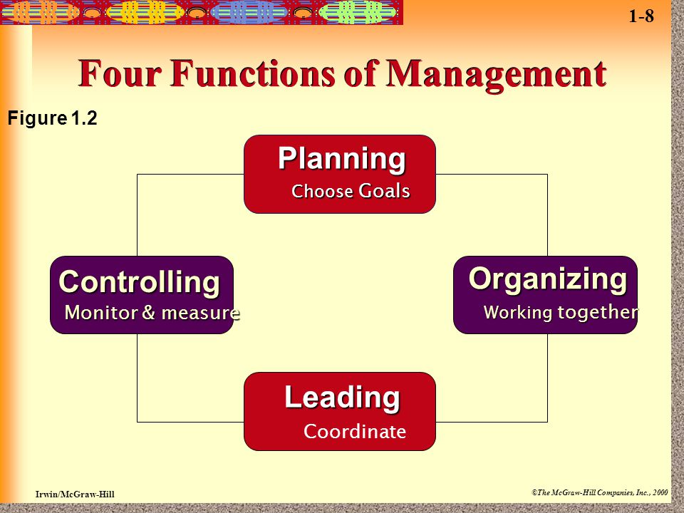 Irwin/McGraw-Hill ©The McGraw-Hill Companies, Inc., 2000 Four Functions of Management Figure 1.2 Planning Choose Goals Organizing Working together Lea