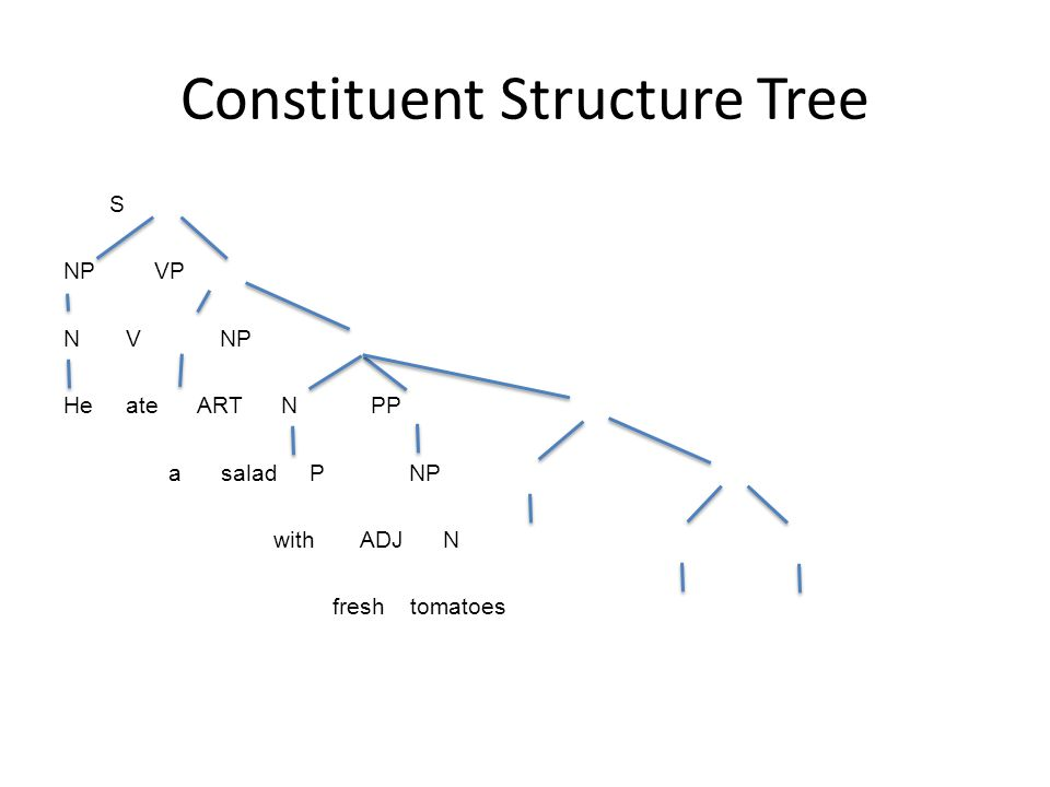 Constituent Structure Tree S NP VP N V NP He ate ART N PP a salad P NP with ADJ N fresh tomatoes