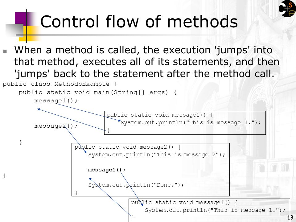 13 Control flow of methods When a method is called, the execution jumps into that method, executes all of its statements, and then jumps back to the statement after the method call.