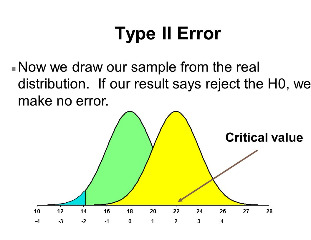 Type II Error n Now we draw our sample from the real distribution.