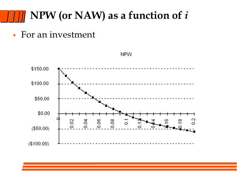 NPW (or NAW) as a function of i For an investment