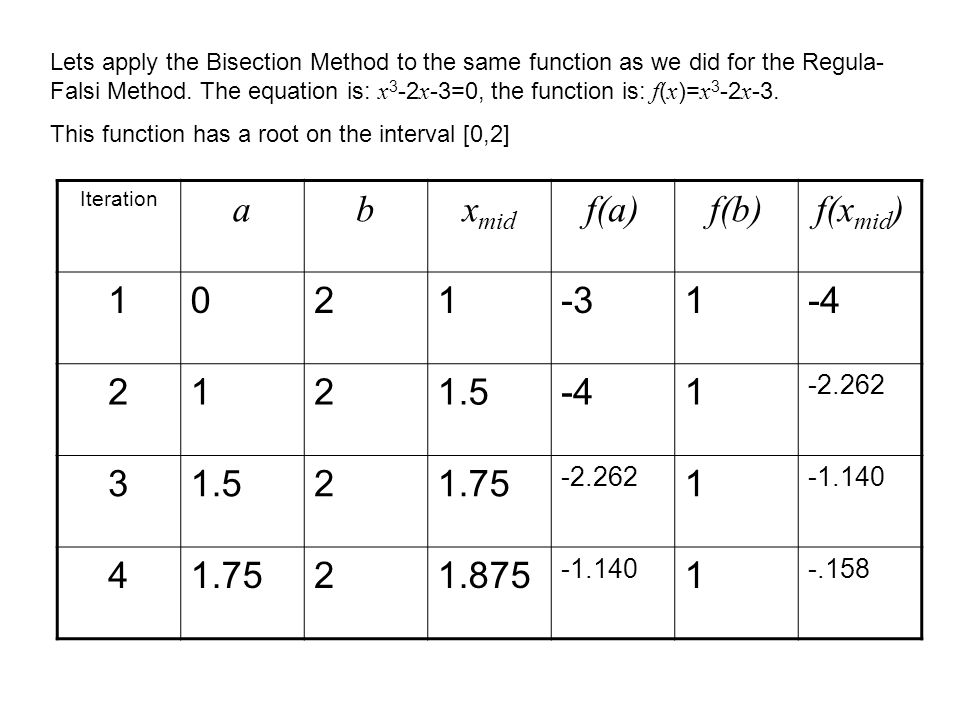 Lets apply the Bisection Method to the same function as we did for the Regula- Falsi Method.