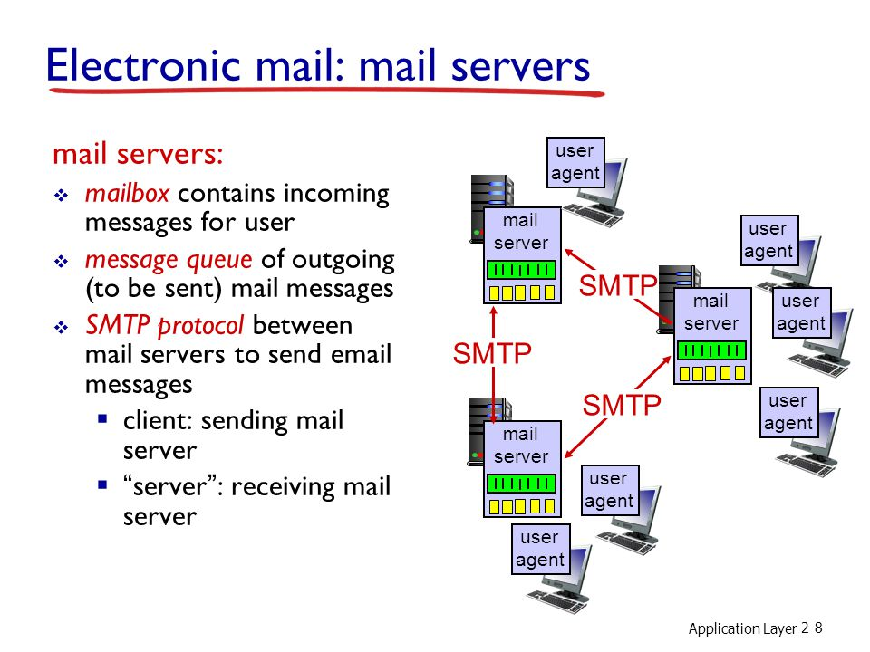 Application Layer 2-8 Electronic mail: mail servers mail servers:  mailbox contains incoming messages for user  message queue of outgoing (to be sent) mail messages  SMTP protocol between mail servers to send  messages  client: sending mail server  server : receiving mail server mail server mail server mail server SMTP user agent user agent user agent user agent user agent user agent