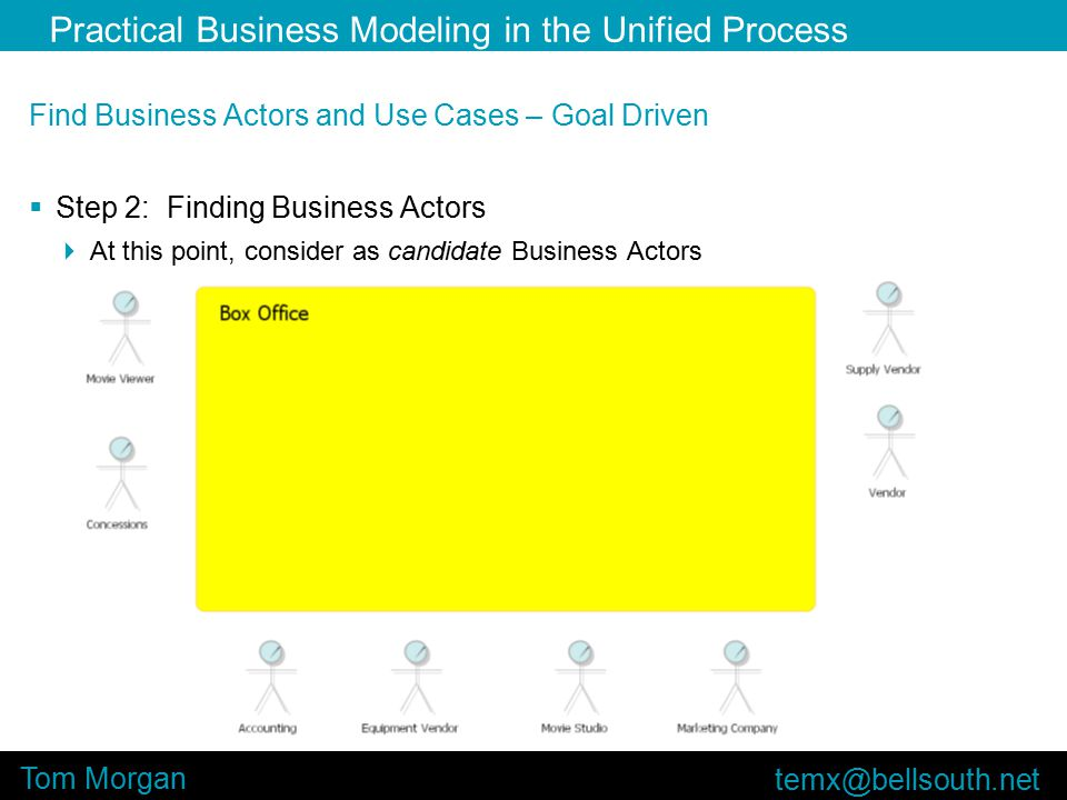 Practical Business Modeling in the Unified Process Tom Morgan Find Business Actors and Use Cases – Goal Driven  Step 2: Finding Business Actors  At this point, consider as candidate Business Actors