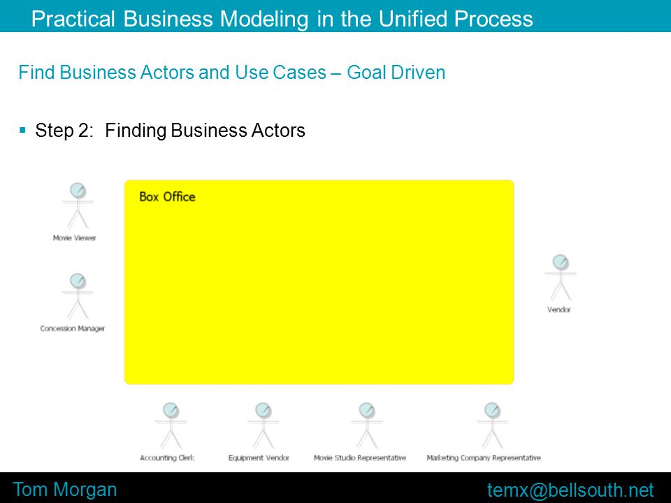 Practical Business Modeling in the Unified Process Tom Morgan Find Business Actors and Use Cases – Goal Driven  Step 2: Finding Business Actors