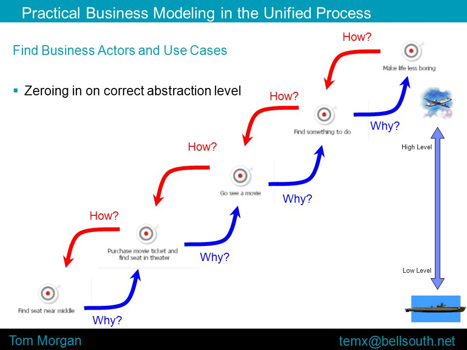 Practical Business Modeling in the Unified Process Tom Morgan Find Business Actors and Use Cases  Zeroing in on correct abstraction level Why.