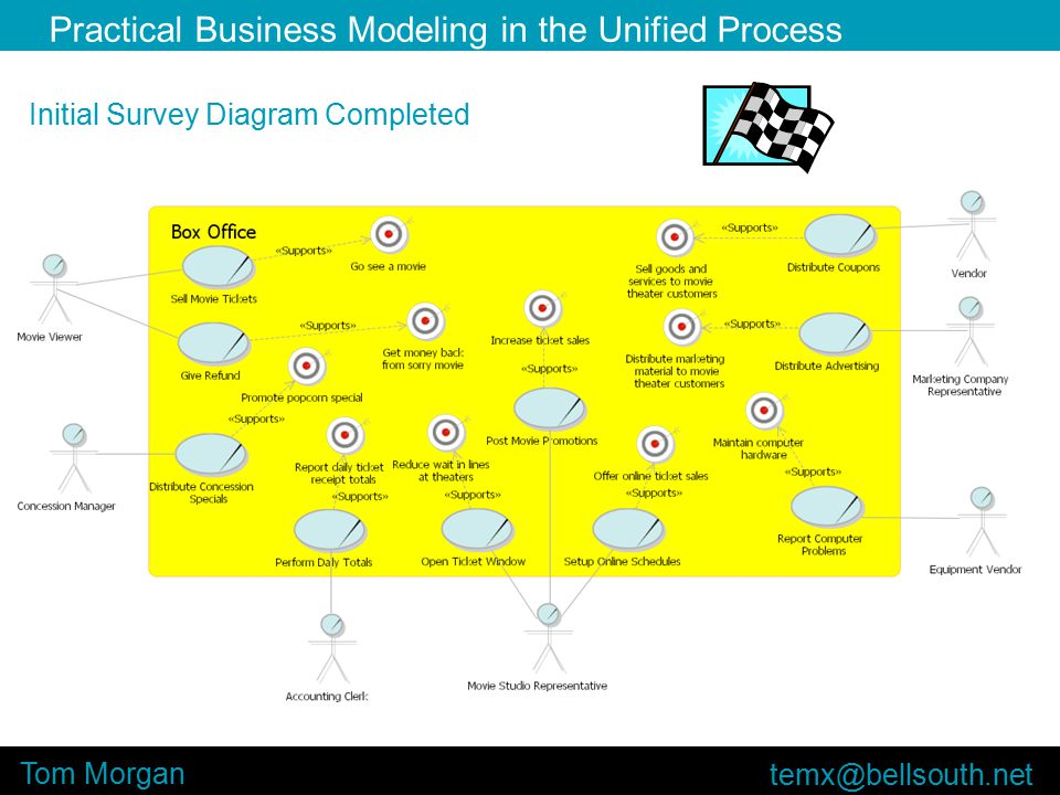 Practical Business Modeling in the Unified Process Tom Morgan Initial Survey Diagram Completed
