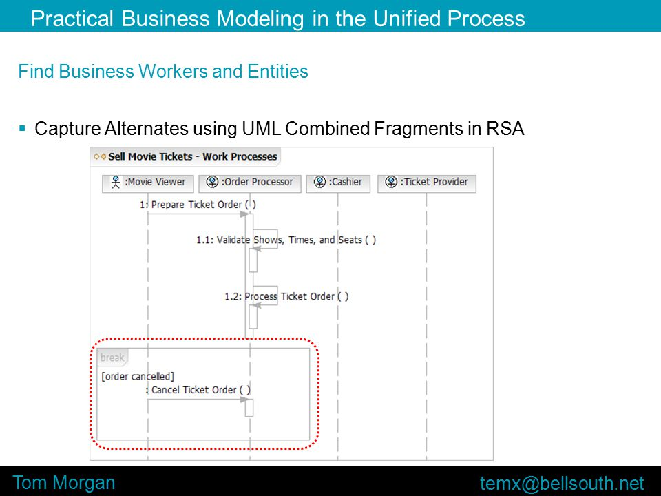 Practical Business Modeling in the Unified Process Tom Morgan Find Business Workers and Entities  Capture Alternates using UML Combined Fragments in RSA