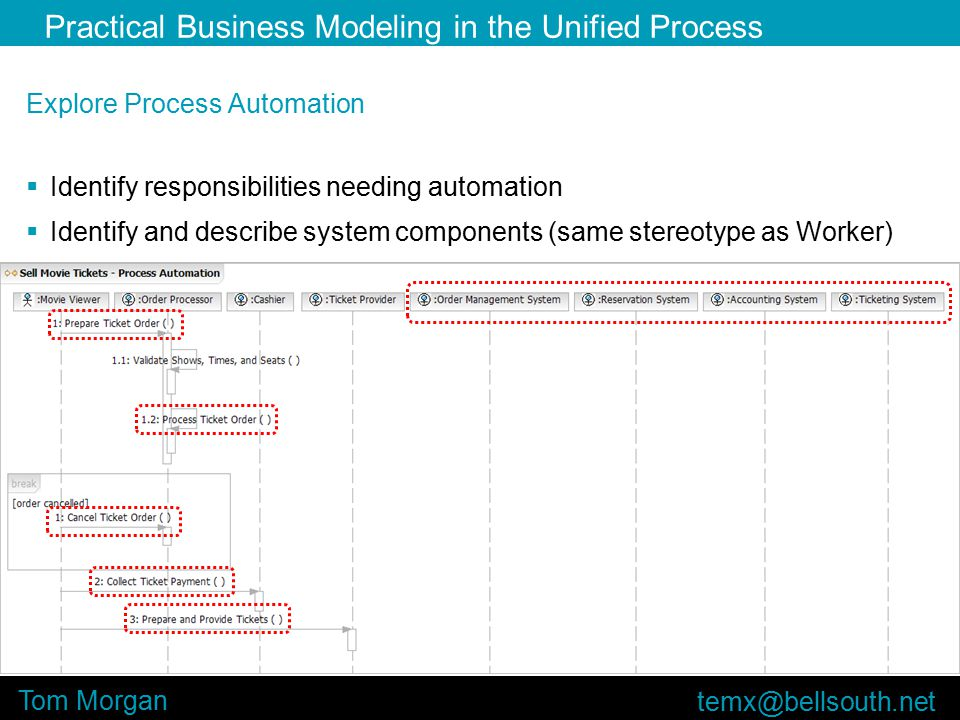 Practical Business Modeling in the Unified Process Tom Morgan Explore Process Automation  Identify responsibilities needing automation  Identify and describe system components (same stereotype as Worker)