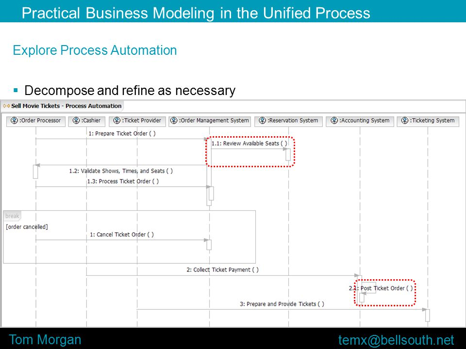 Practical Business Modeling in the Unified Process Tom Morgan Explore Process Automation  Decompose and refine as necessary