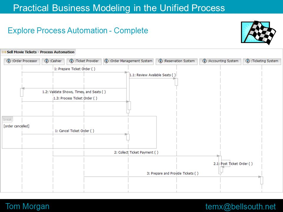 Practical Business Modeling in the Unified Process Tom Morgan Explore Process Automation - Complete