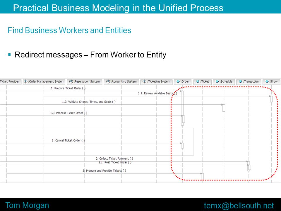 Practical Business Modeling in the Unified Process Tom Morgan Find Business Workers and Entities  Redirect messages – From Worker to Entity