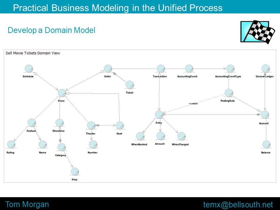 Practical Business Modeling in the Unified Process Tom Morgan Develop a Domain Model