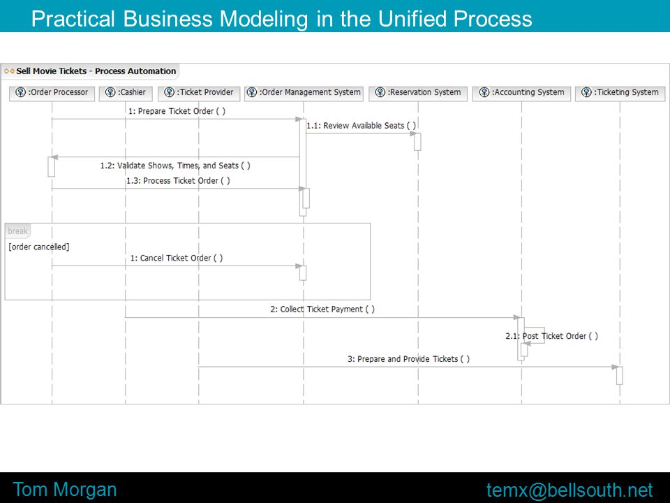 Practical Business Modeling in the Unified Process Tom Morgan