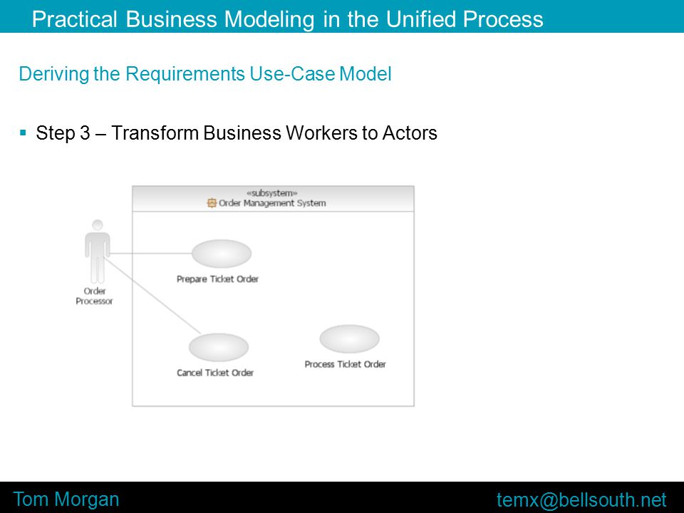 Practical Business Modeling in the Unified Process Tom Morgan Deriving the Requirements Use-Case Model  Step 3 – Transform Business Workers to Actors