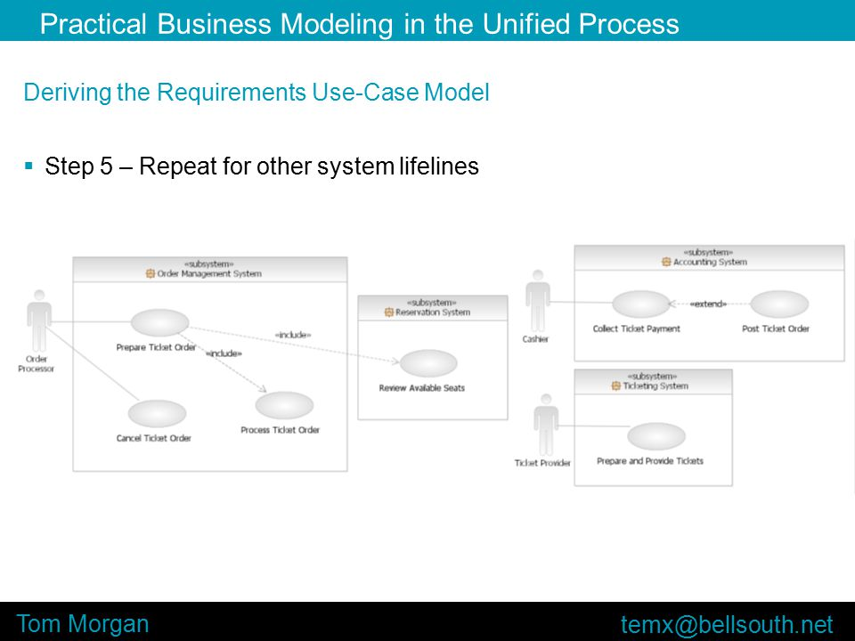 Practical Business Modeling in the Unified Process Tom Morgan Deriving the Requirements Use-Case Model  Step 5 – Repeat for other system lifelines