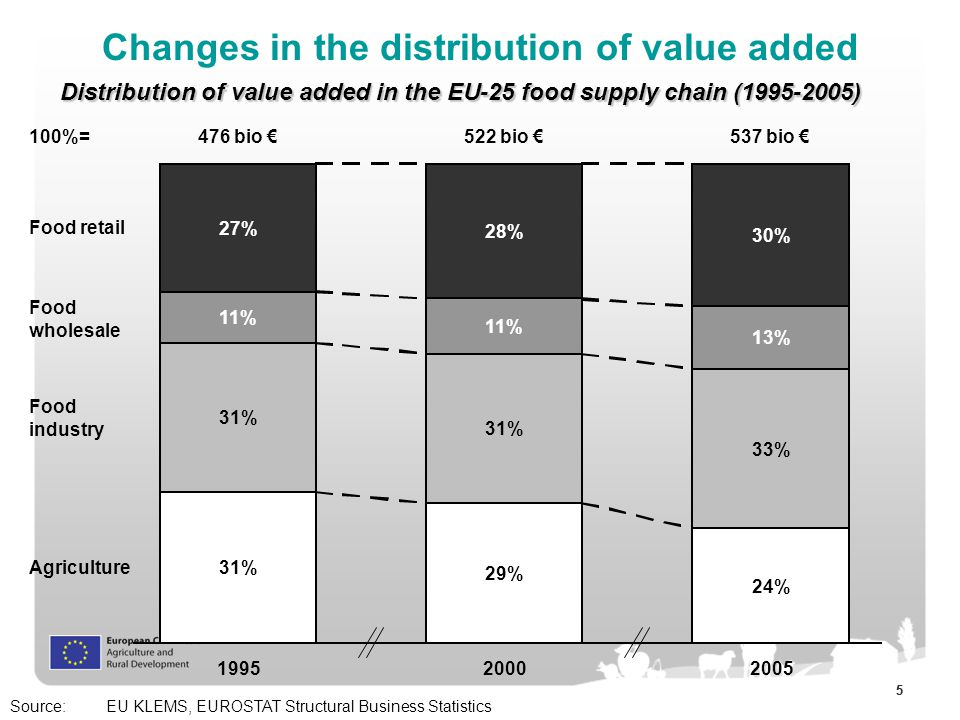 55 Changes in the distribution of value added 31% 29% 24% 31% 33% 11% 13% 27% 28% 30% 199520002005 Food retail Food wholesale Food industry Agriculture 100%=476 bio €522 bio €537 bio € Source:EU KLEMS, EUROSTAT Structural Business Statistics Distribution of value added in the EU-25 food supply chain (1995-2005)