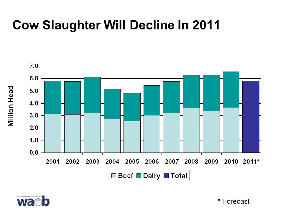 Cow Slaughter Will Decline In 2011 * Forecast Million Head