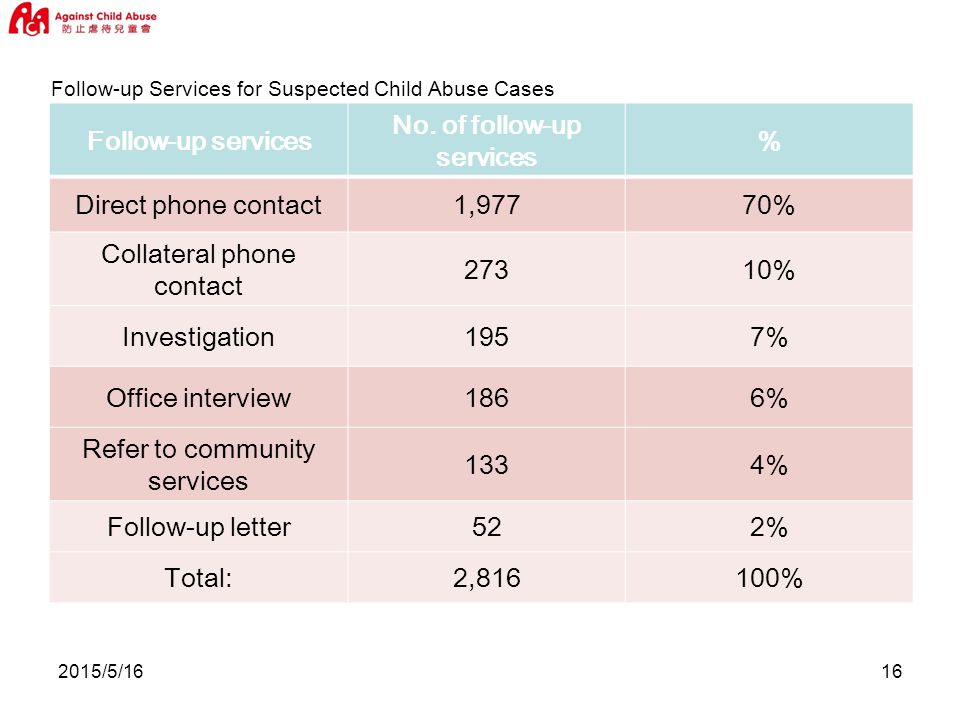 2015/5/1616 Follow-up Services for Suspected Child Abuse Cases Follow-up services No.