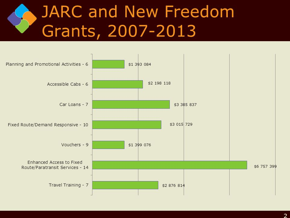 JARC and New Freedom Grants,