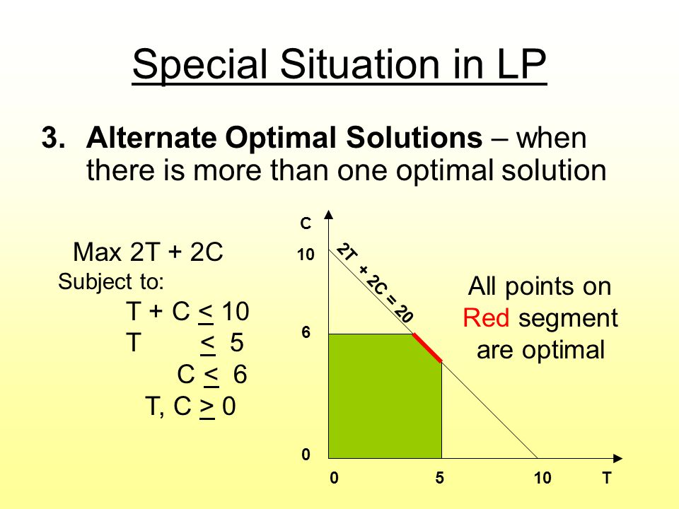 Special Situation in LP 3.Alternate Optimal Solutions – when there is more than one optimal solution Max 2T + 2C Subject to: T + C < 10 T < 5 C < 6 T, C > T C T + 2C = 20 All points on Red segment are optimal