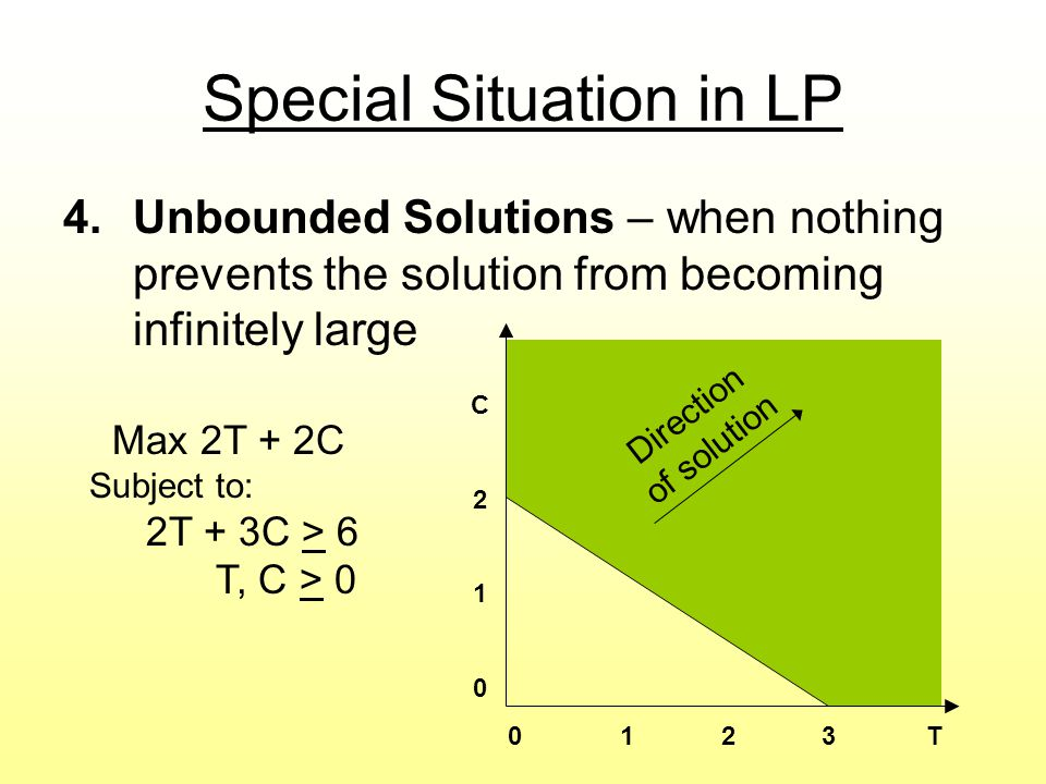 Special Situation in LP 4.Unbounded Solutions – when nothing prevents the solution from becoming infinitely large Max 2T + 2C Subject to: 2T + 3C > 6 T, C > T C210C210 Direction of solution