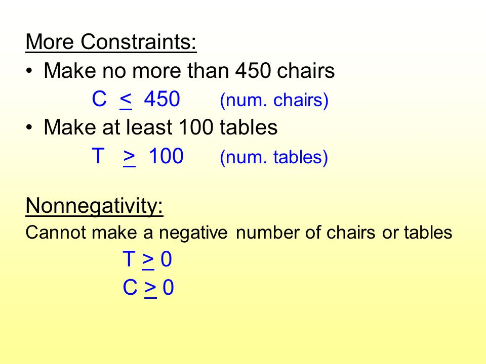 More Constraints: Make no more than 450 chairs C < 450 (num.