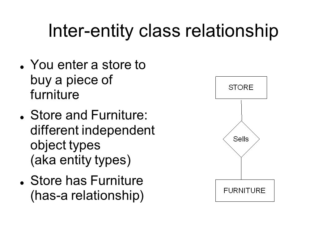 Inter-entity class relationship You enter a store to buy a piece of furniture Store and Furniture: different independent object types (aka entity types) Store has Furniture (has-a relationship)