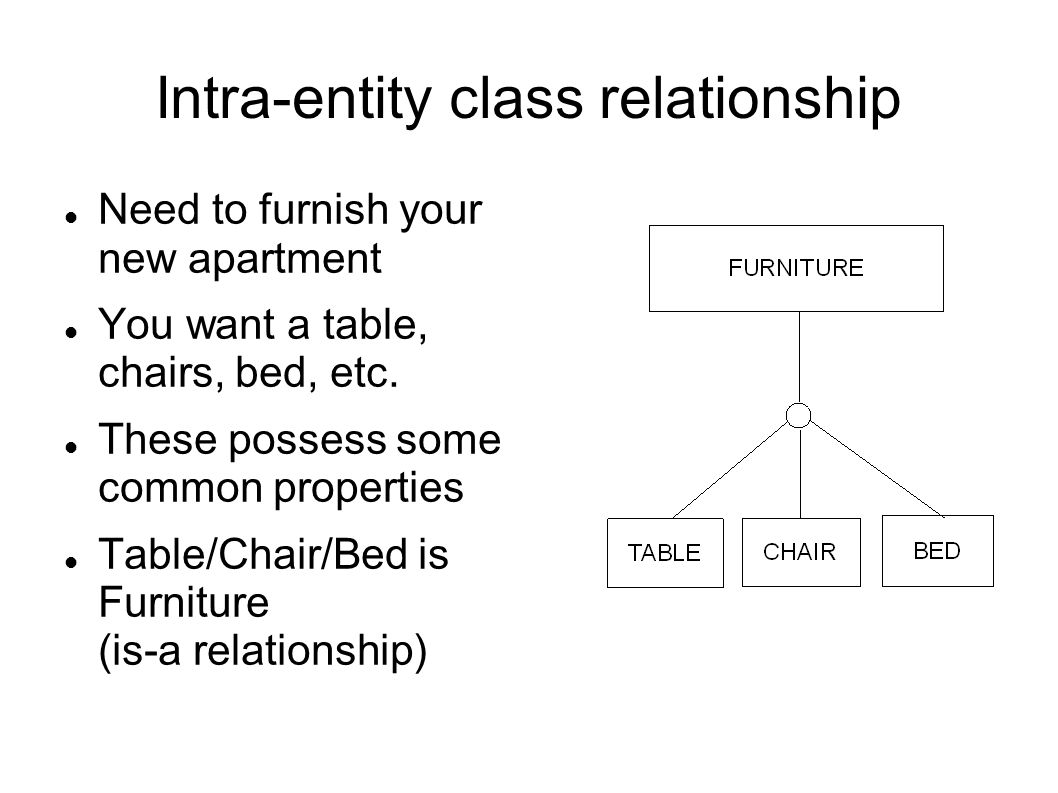 Intra-entity class relationship Need to furnish your new apartment You want a table, chairs, bed, etc.