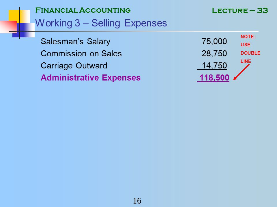Financial Accounting 15 Lecture – 33 Working 2 – Administrative Expenses Administrative Salaries110,000 Rent (20% of 30,000) 6,000 Insurance (20% of 10,500) 2,100 General Admin Expenses 33,500 Office Electricity 18,750 Depreciation Office Equip.